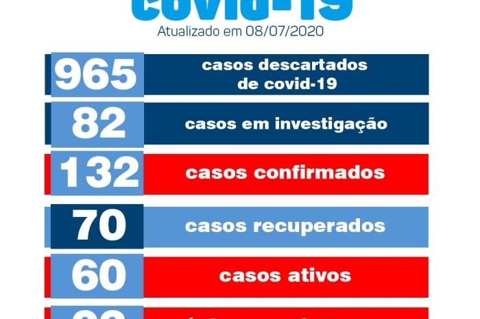 Monteiro conta com seis novos casos e quatro recuperados de covid, nesta quarta-feira