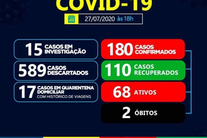 Saúde de Sumé registra 7 novos casos e 04 pacientes recuperados de coronavírus