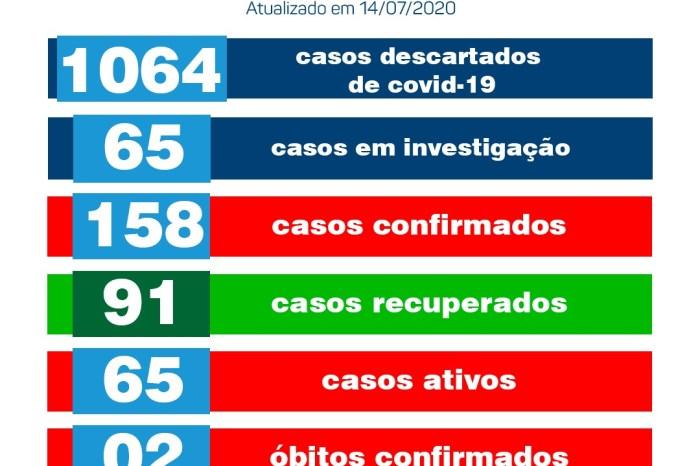 Monteiro tem 08 novos casos e mais 02 pessoas recuperadas de Covid, diz Secretaria de Saúde