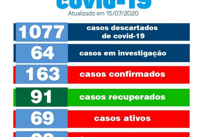 Monteiro acrescenta cinco novos casos ao Boletim Informativo do Covid no município
