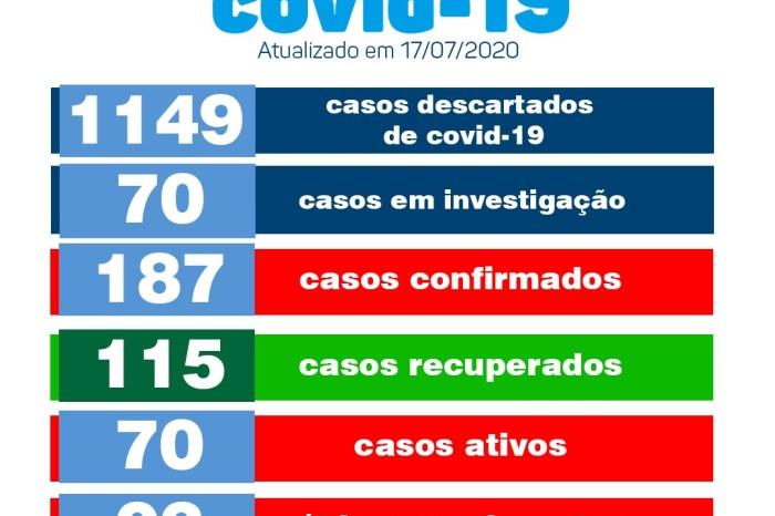 Monteiro conta, nesta sexta, com 115 pacientes recuperados e 14 novos casos de Covid