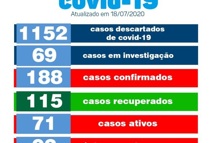Monteiro conta com 115 pacientes recuperados e 71 casos ativos de Covid-19