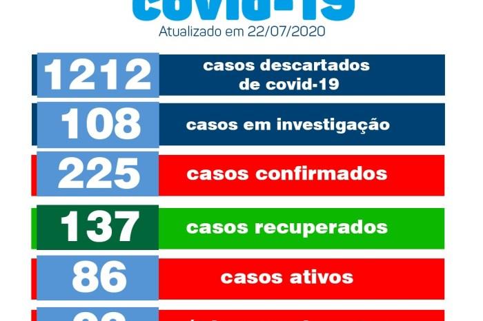 Monteiro tem cinco novos casos e um total de 137 pacientes recuperados de Covid
