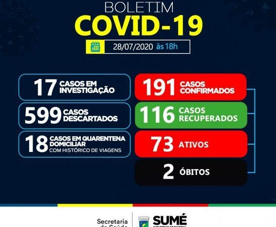 Secretária de Saúde de Sumé confirma 11 novos casos de coronavírus