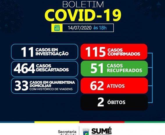 Secretaria de Saúde de Sumé registra cinco novos casos positivos de Covid-19
