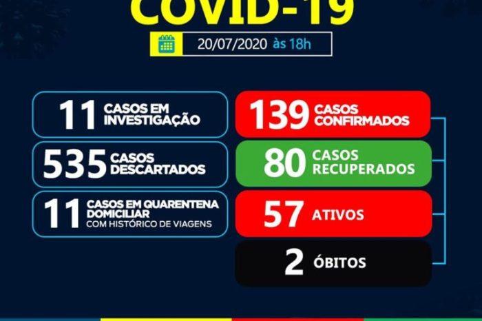 Sumé registra mais 7 casos de Covid-19 e chega a 139 casos confirmados