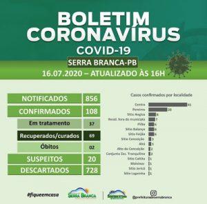 Serra Branca registra quatro casos e 69 pacientes recuperados de Covid-19