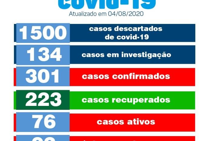 Monteiro conta com 12 novos casos e 05 pacientes recuperados de Covid, aponta boletim