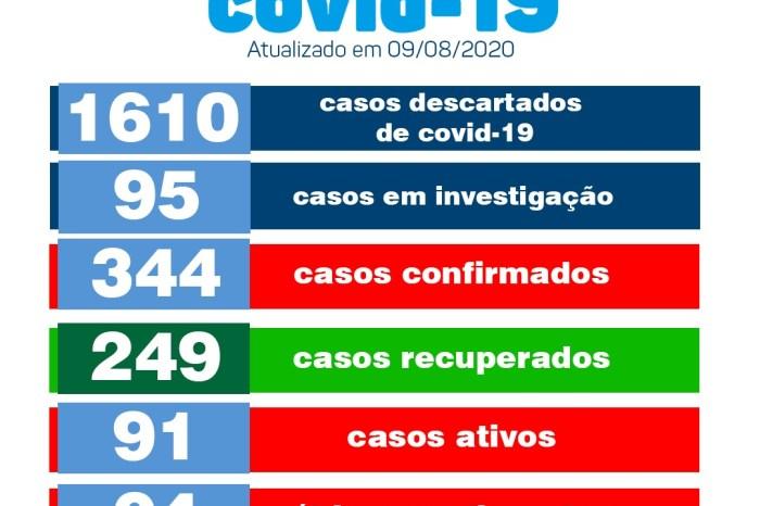 Saúde de Monteiro não regista novos casos de covid neste domingo