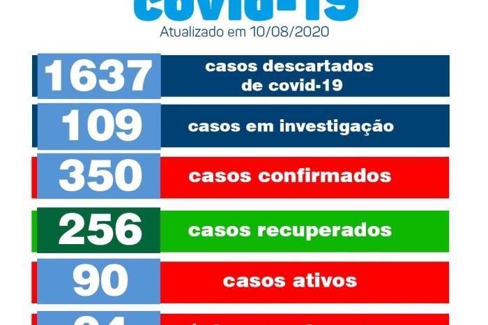 Monteiro registra nesta segunda-feira 06 novos casos e 08 pacientes recuperados de Covid
