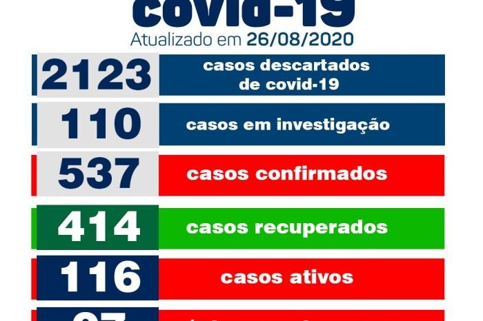 Boletim informa sobre 10 novos casos de covid e 06 pacientes recuperados de covid