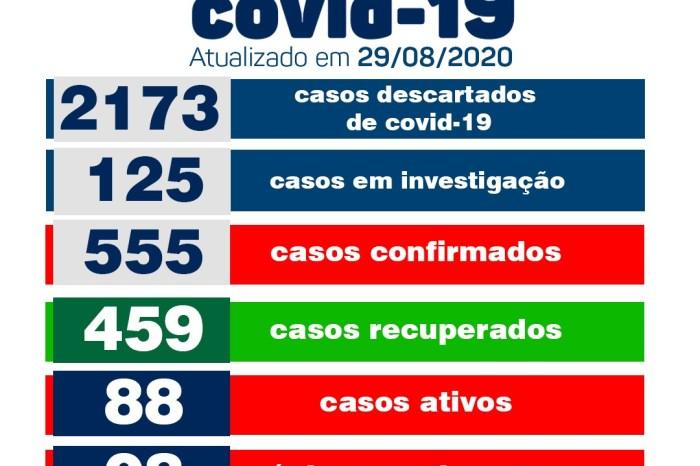 Monteiro conta com apenas um novo caso positivo e mais 06 pacientes recuperados de Covid