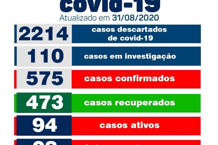 Monteiro tem 20 novos casos e 14 pacientes recuperados de covid nesta segunda-feira
