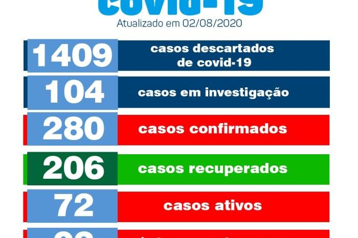 Monteiro não registra novos casos de Covid-19 pelo segundo dia consecutivo