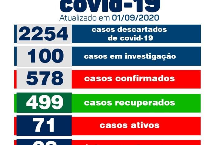 Monteiro confirma 03 novos casos e 26 pacientes recuperados de Covid, aponta boletim