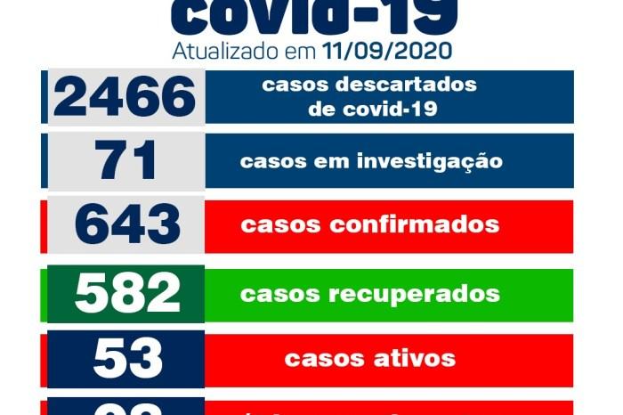 Secretaria Municipal de Saúde de Monteiro informa sobre 04 novos casos de Covid