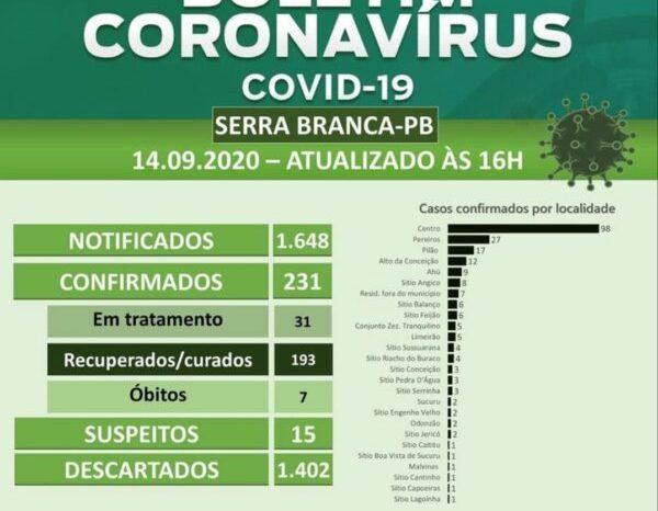 Serra Branca confirma aumento de oito novos casos de Covid-19 nesta segunda-feira