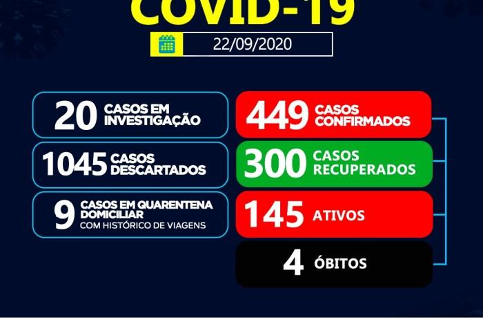 Sumé registra 15 casos positivos de coronavírus e 7 recuperados nesta terça-feira, 22