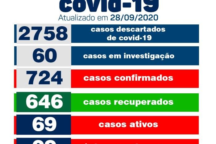 Secretaria Municipal de Saúde de Monteiro informa sobre 18 novos casos de Covid