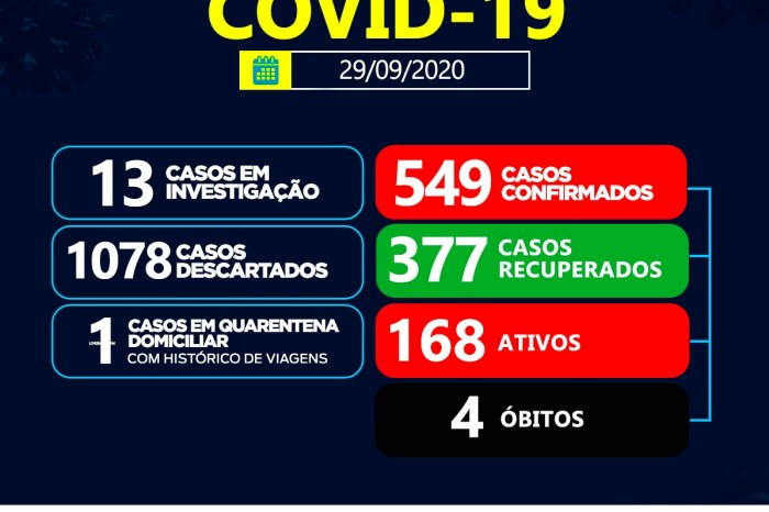 Sumé registra 12 casos positivos de coronavírus e 17 recuperados nesta terça-feira, 29