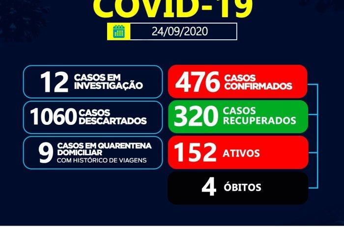 Sumé registra 13 casos positivos de coronavírus e 16 recuperados nesta quinta-feira, 24