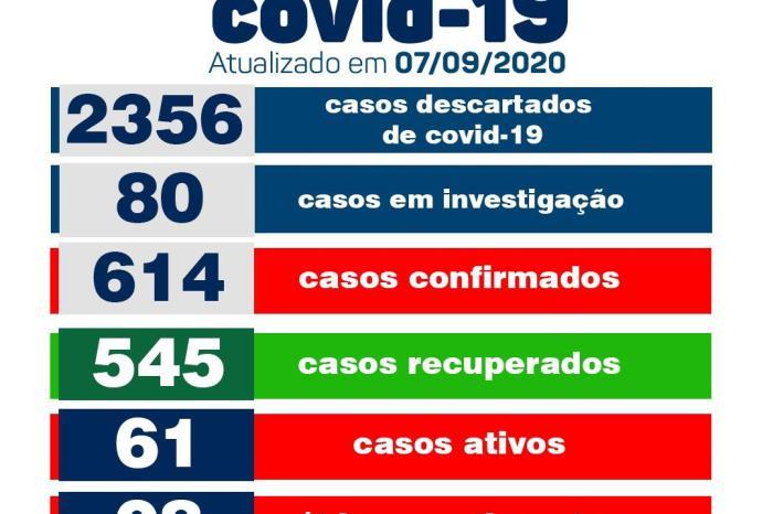 Boletim: Monteiro registra apenas um caso de Covid-19 nesta segunda