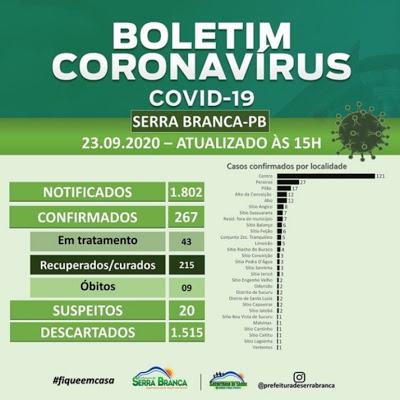 Saúde de Serra Branca registra cinco novos casos de coronavírus nesta quarta-feira