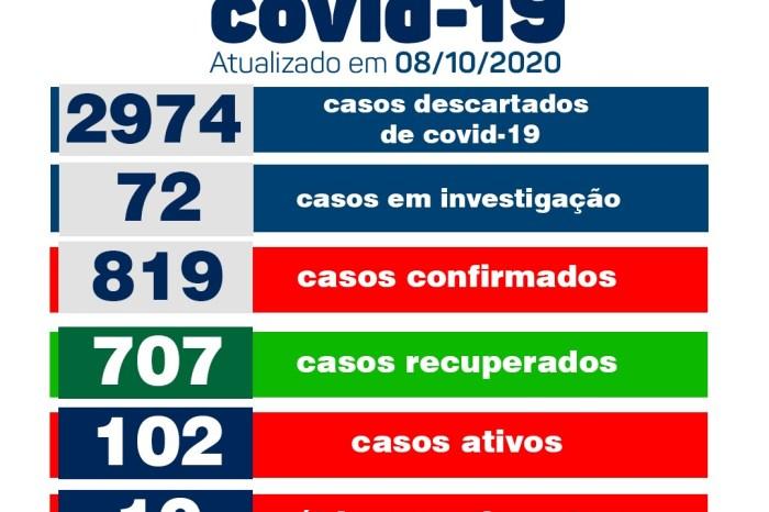 Secretaria Municipal de Saúde de Monteiro informa sobre 10 novos casos de Covid