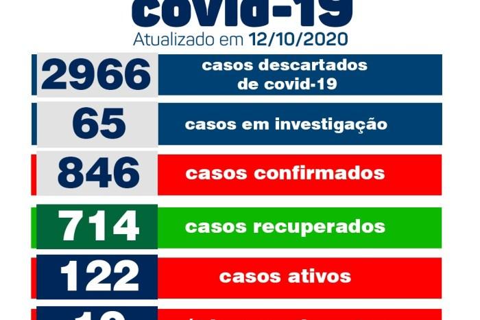 Secretaria Municipal de Saúde de Monteiro informa  sobre 01 novo caso de Covid