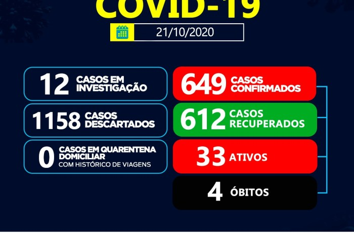 Saúde de Sumé registra 01 casos positivo para coronavírus e 07 recuperados nesta quarta