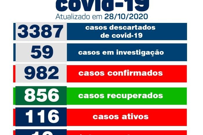 Secretaria Municipal de Saúde de Monteiro informa que não há novos casos de covid nesta quarta