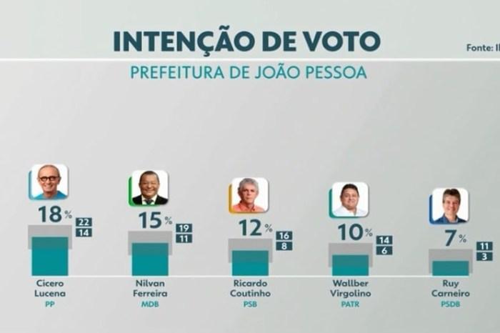 Ibope em João Pessoa: Cícero, 18%; Nilvan, 15%; Ricardo, 12%; Wallber, 10%