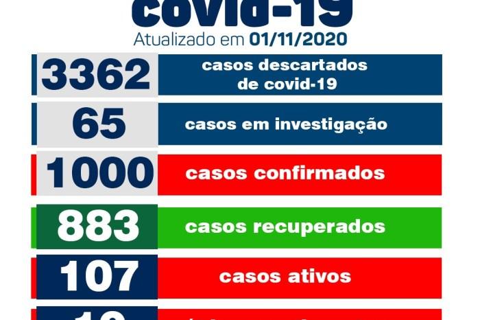Secretaria Municipal de Saúde de Monteiro informa que não há novos casos de covid neste domingo