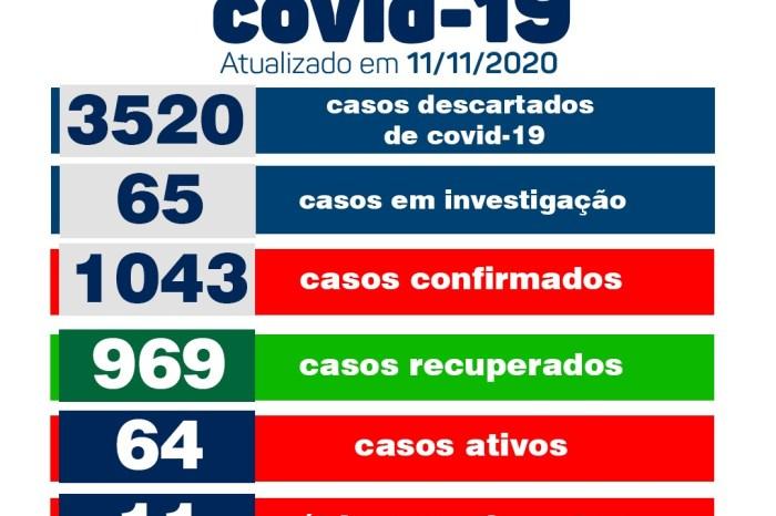 Secretaria Municipal de Saúde de Monteiro informa sobre 06 novos casos de Covid