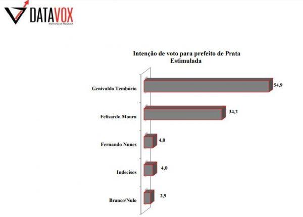 PB Agora/Datavox: com 54,9%, Genivaldo Tembório lidera disputa em Prata
