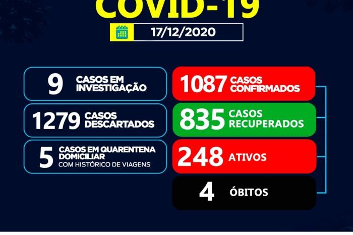Sumé registra 53 casos positivos para coronavírus e 21 recuperados nesta quinta-feira