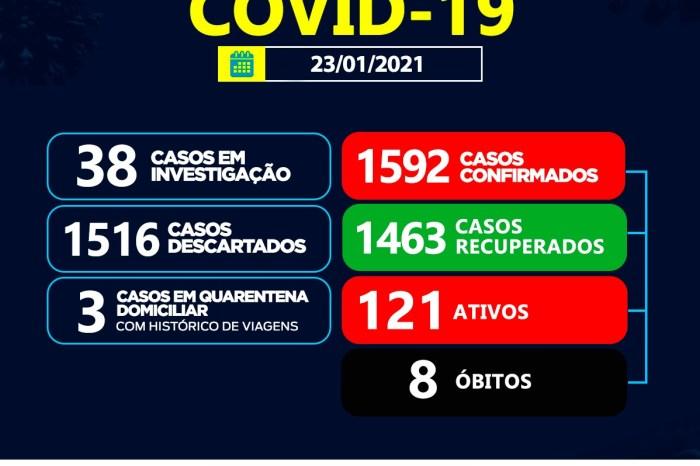 Sumé registra 01 caso positivo para coronavírus e 8 recuperados neste sábado, 23