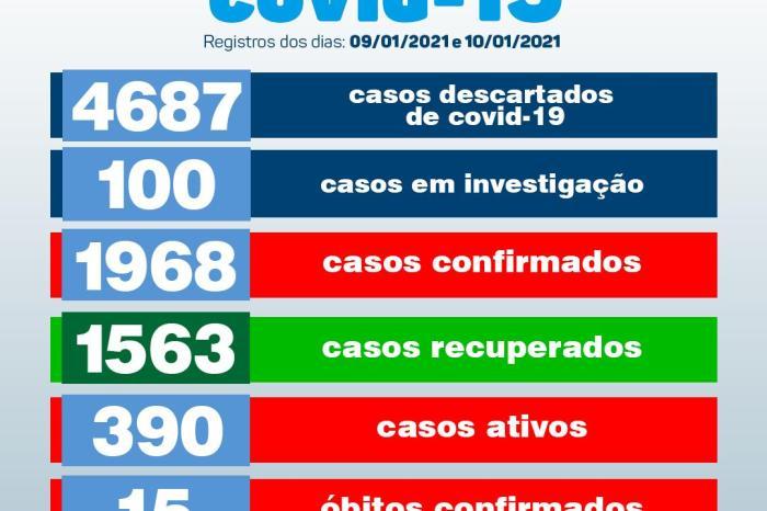 Secretaria de Saúde de Monteiro divulga boletins oficiais sobre covid deste sábado e domingo