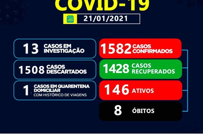 Sumé registra 05 casos positivos para coronavírus e 18 recuperados nesta quinta-feira