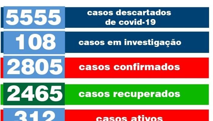 Monteiro registra mais um óbito e seis novos casos de Covid-19