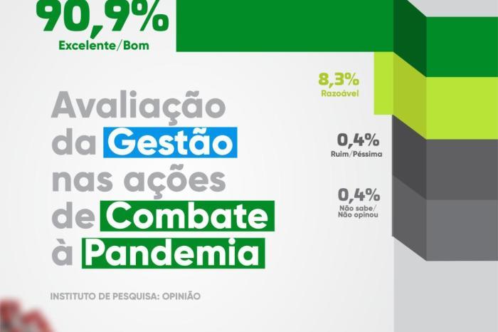 Ouro Velho: 90,9% aprovam como Dr. Augusto Valadares combate pandemia de Covid-19