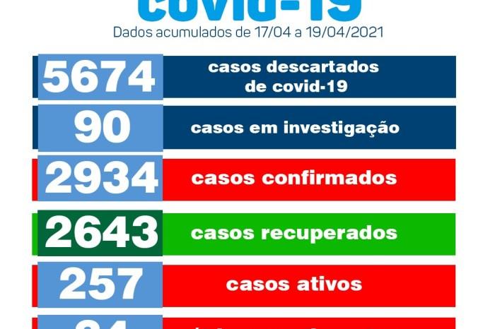 COVID: Secretaria de Saúde de Monteiro divulga boletim oficial deste sábado, domingo e segunda-feira
