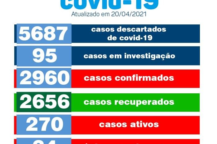 Município de Monteiro registra 26 novos casos de COVID-19 nesta terça-feira, 20