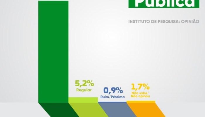 92,2% da população de Ouro Velho considera a Saúde do município ótima
