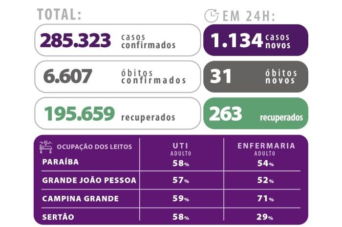 Paraíba registra menor taxa de ocupação de leitos UTI adulto dos últimos 69 dias