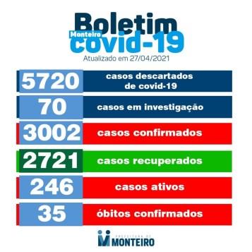 Monteiro registra 21 novos casos de Covid nesta terça