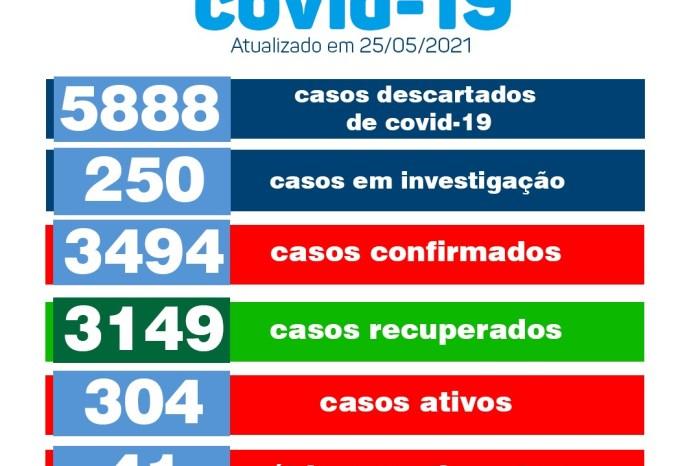 Monteiro confirma 85 novos casos de Covid-19 e mais um óbito nesta terça-feira