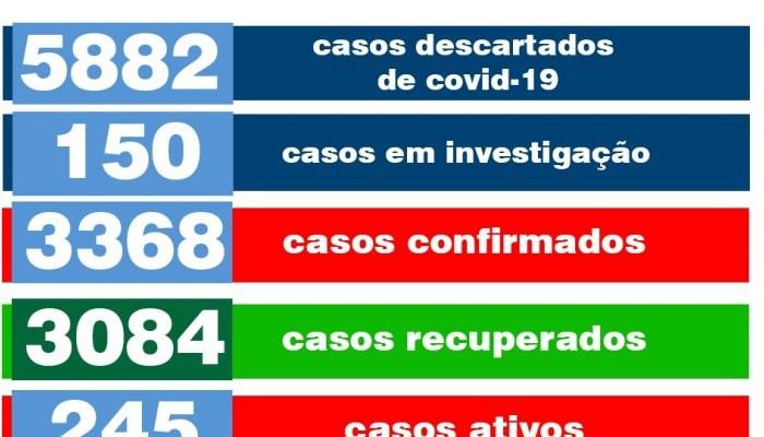 Monteiro confirma 15 novos casos, 245 ativos e 150 em investigação (20/05)