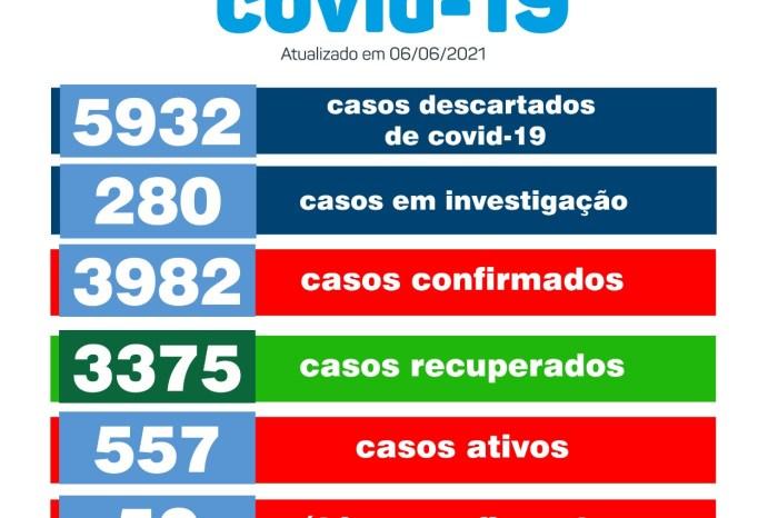 Monteiro confirma mais 29 novos casos para Covid-19 e total de ativos chega a 557