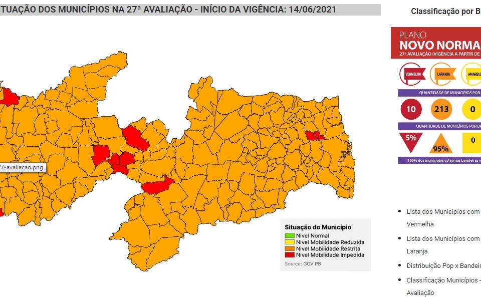 Cenário muda pouco e Paraíba continua com 10 cidades na bandeira vermelha e 213 em laranja
